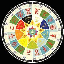 Астрологічний прогноз на 3 серпня