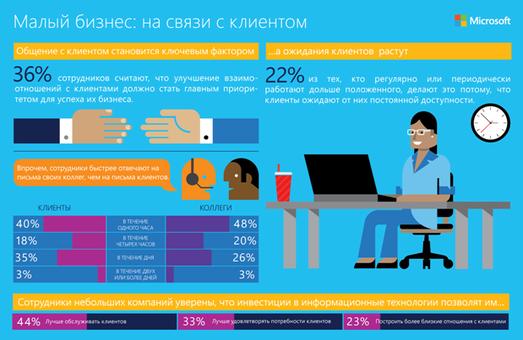 83% працівників українських компаній вважає, що мобільні технології допомагають їм бути більш продуктивними