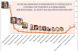 Чи зможе Анатолій Родзинський перемогти в другому турі Геннадія Кернеса на виборах мера Харкова? (відео)