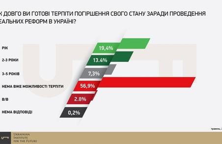 У мешканців України «вже немає можливості терпіти» реформи, — опитування