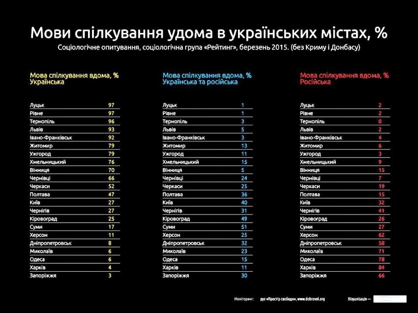 Рейтинг україномовності міст: на якому місці Львів фото