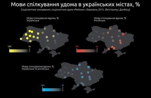 Харків — другий з кінця у рейтингу україномовності