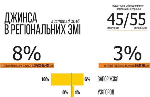 Рівень джинси в харківських ЗМІ був на рівні 6% у листопаді