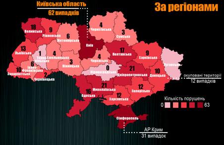 У Харкові за рік чотири рази нападали на журналістів