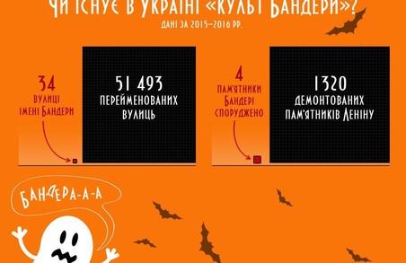 Спроби творити «культ Бандери» за канонами «культу Леніна» є шкідливими – В'ятрович