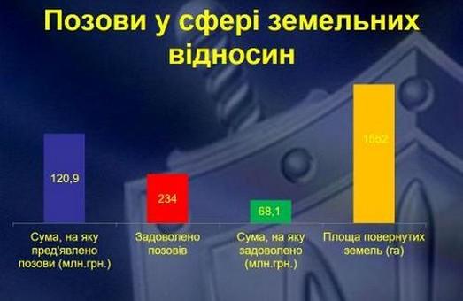 Прокуратура судиться за дві земельні ділянки вартістю майже 7 млн. грн. під розважальний центр та об'єкти торгівлі