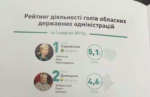 Світлична очолила рейтинг губернаторів за 1 кв. 2017 року