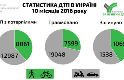 Перевищення швидкості – одна з головних причин ДТП в Україні