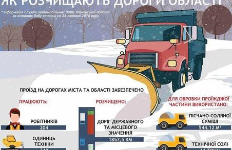 Проїзд на дорогах області повністю забезпечений, у 10 населених пунктах відновлено електропостачання - оперативна інформація ХОДА