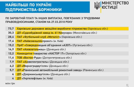 Харківські підприємства залишаються в державному антирейтингу по зарплаті