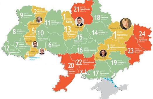 Харківщина вже втретє очолює рейтинг соціально-економічного розвитку