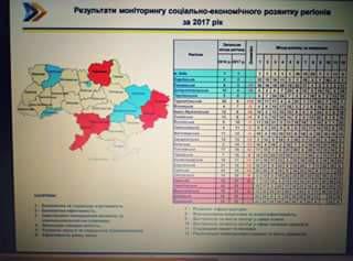 Жовто-блакитна майка лідера за результатами моніторингу соціально-економічного розвитку регіонів за 2017 рік - знову у Харківської області