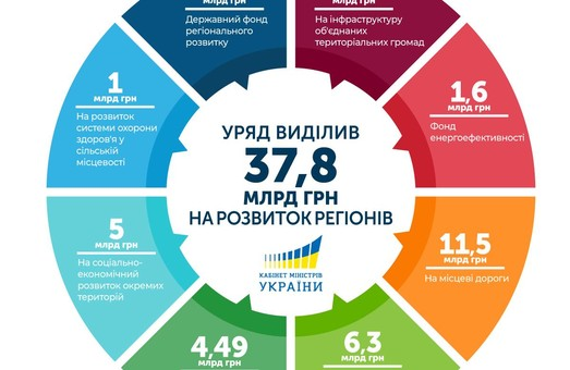Уряд виділив понад 37 млрд грн на підтримку розвитку громад