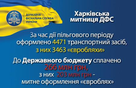 На Харківщині за новими правилами розмитнили майже 3,5 тисячі «євроблях»