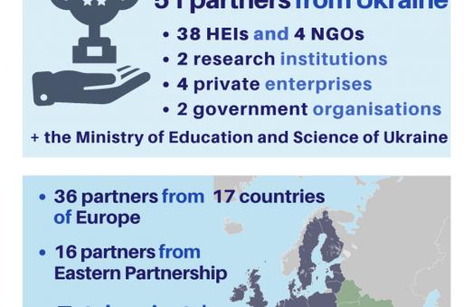 Харківські виші долучаться до Програми ЄС «Еразмус+»