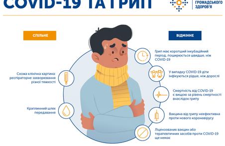 COVID-19 і грип: що між ними спільного і відмінного