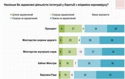 Українці не задоволені тим, як Зе-влада бореться із епідемією COVID-19
