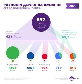 «Слуги народу» в 2021 році отримають майже 350 мільйонів державного фінансування