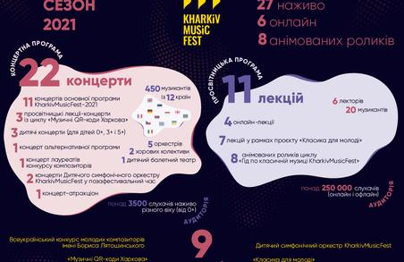 «Страсті за Тарасом» і Бетховен: KharkivMusicFest завершився грандіозним концертом